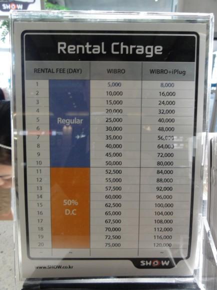 モバイルルーターのレンタル料金。1日5000ウォン。400円ぐらい。