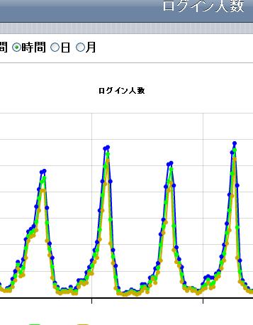 ログイン人数グラフ
