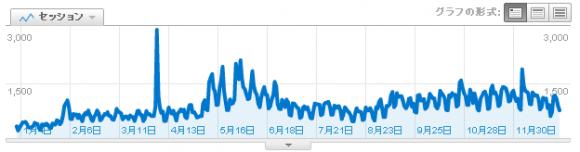 2010年アクセス推移グラフ