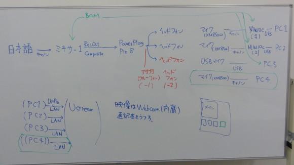 USTREAMで多言語(同時通訳)番組をするための配線図