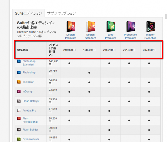 Adobeソフトの価格表 Adobe® Creative Suite® 5.5