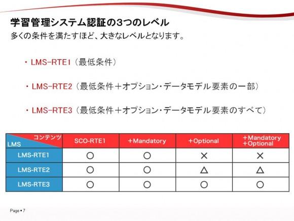 ▲学習管理システムには、3つのレベルがあります。 最低条件だけを満たしたものが、RTE1。 それにオプション・データモデルの一部を加えたものが、RTE2。 すべてのオプション・データモデルを加えたものが、RTE3になります。