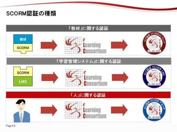 ▲SCORM認証には、大きく分けて、3つの種類があります。 「教材」に関する認証。 「学習管理システム」に関する認証。 「人」に関する認証です。 日本eラーニングコンソシアムのテストに合格することで認証となります。
