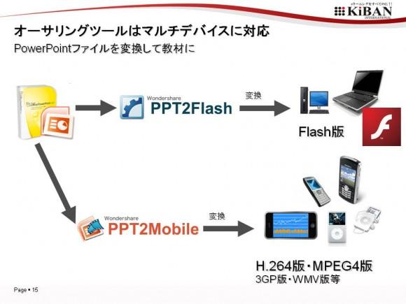 ▲モバイル動画をつくるならPPT2Mobile