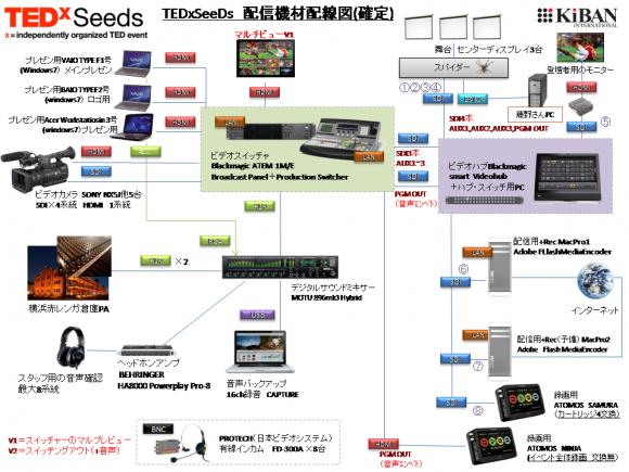 TEDxSeedsのUSTREAM用機材・収録機材構成図・配線図