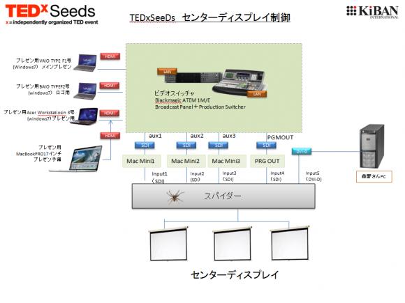 TEDxSeedsのセンターディスプレイのコントロールのシステム