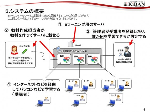 eLearningの仕組み