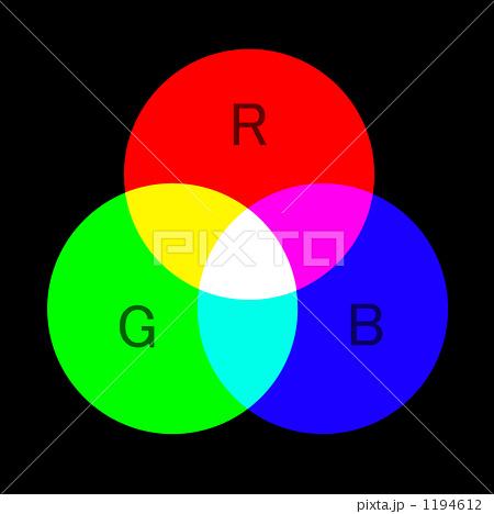 光の3原色