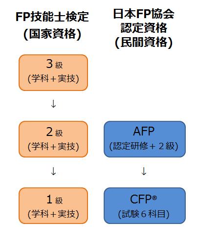 FP資格1