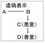 虚偽表示 図2
