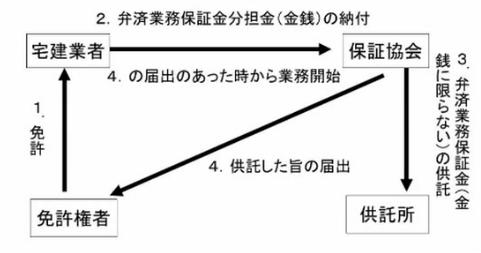 %e4%bf%9d%e8%a8%bc%e5%8d%94%e4%bc%9a%e3%80%80%e5%9b%b3