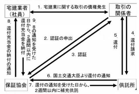 %e4%bf%9d%e8%a8%bc%e5%8d%94%e4%bc%9a%e3%80%80%e9%82%84%e4%bb%98%e5%9b%b3